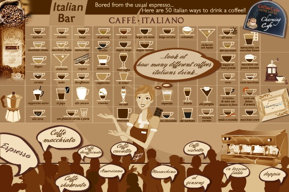 Coffee Infographic by CharmingItaly.com