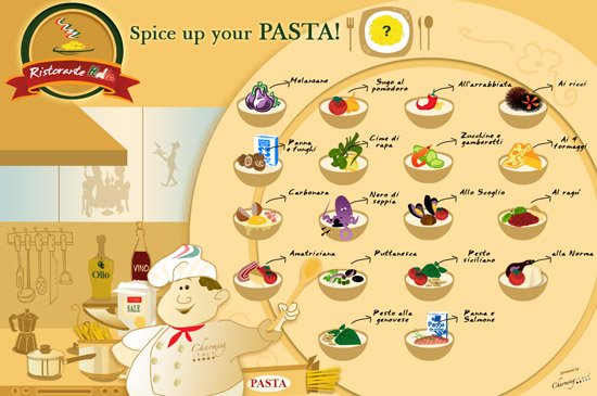 Pasta sauce Infographic by CharmingItaly.com